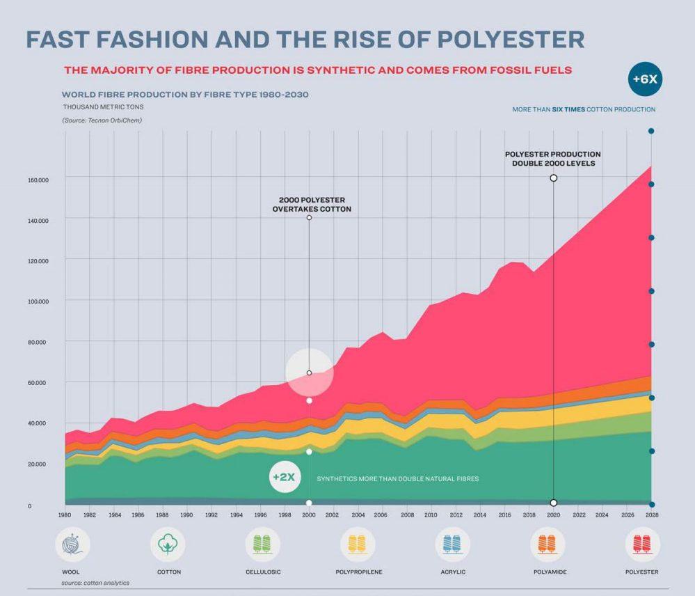 fossil fashion novekedesi adatok